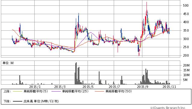 ソフトフロント<2321> 日足(SBI証券提供)