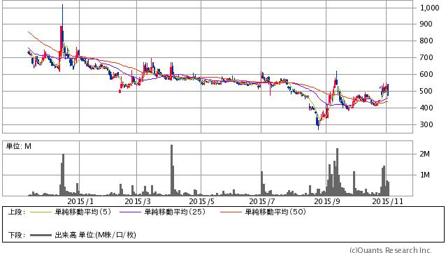 フライトHD<3753> 日足(SBI証券提供)