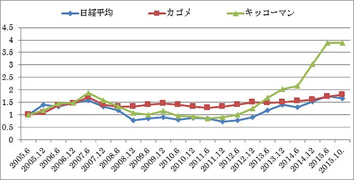 日経平均、カゴメ、キッコーマンの株価の推移(半期末ベース、2005.6=1) ―2005.6~2015.10―