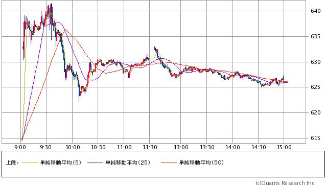 三菱重工業<7011> 1分足 11/11大引け時点 終値625.8円(+1.84%)(SBI証券提供)