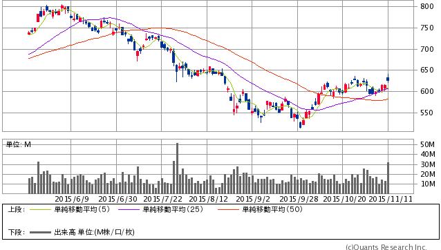 三菱重工業<7011> 日足 11/11大引け時点(SBI証券提供)