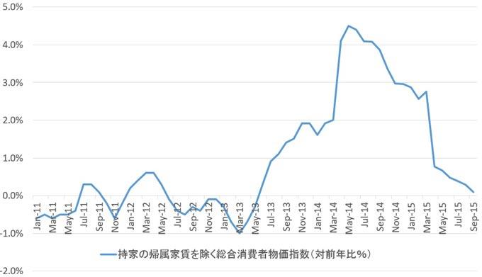 持ち家の帰属家賃を除く総合消費者物価指数の推移(対前年比%)