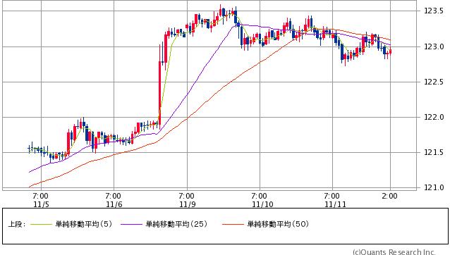 ドル/円 1時間足(SBI証券提供)
