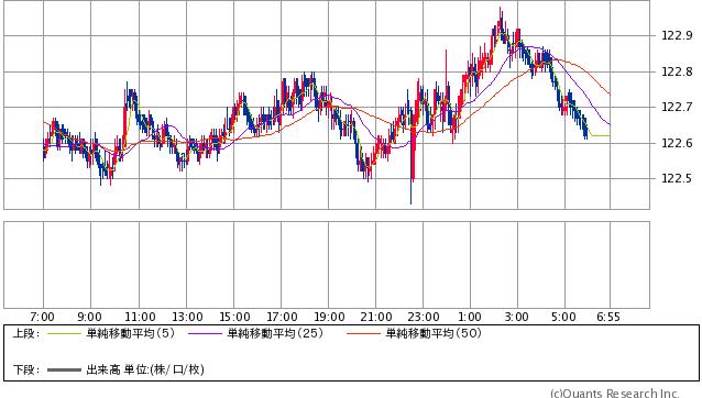 米ドル/円 5分足 週末終値:122.62-122.67円(SBI証券提供)