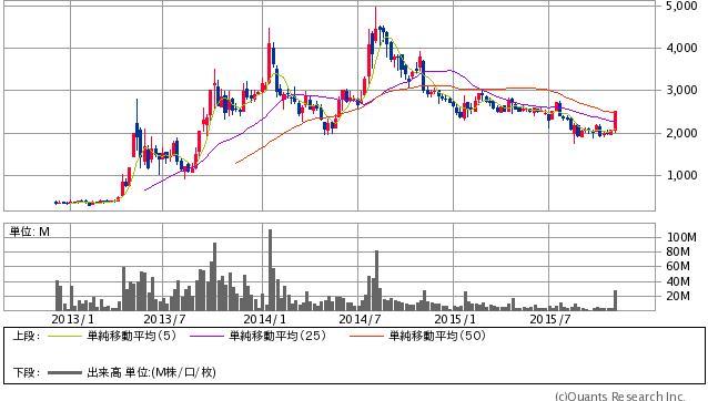 コロプラ<3668> 週足(SBI証券提供)