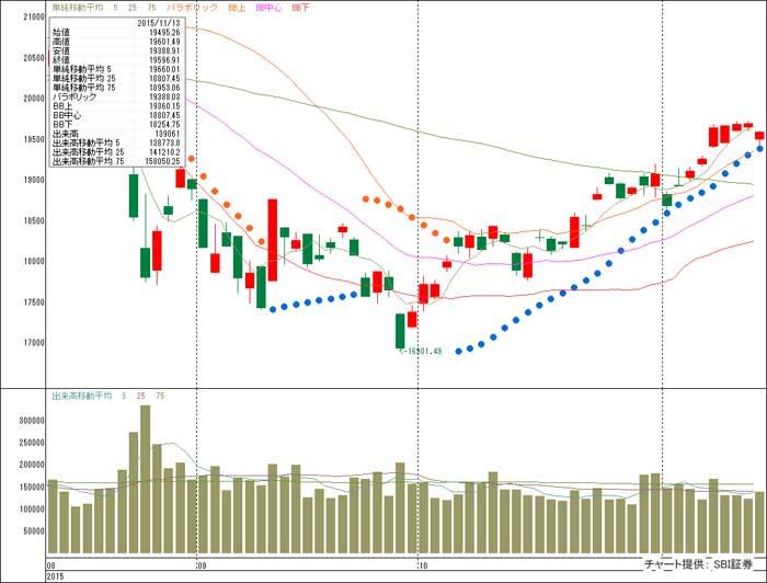 日経平均株価チャート 2015年11月13日終値