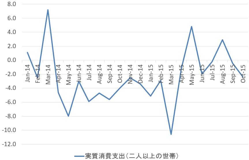 日本の実質消費(二人以上の世帯)の推移(対前年比%)