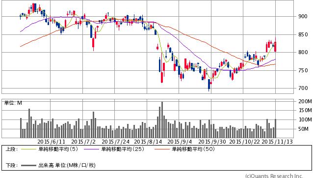 三菱UFJFG<8306> 日足(SBI証券提供)