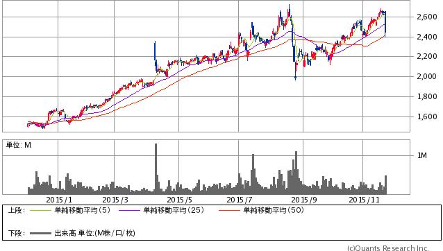 黒田電気<7517> 日足 2015/11/26大引け時点(SBI証券提供)