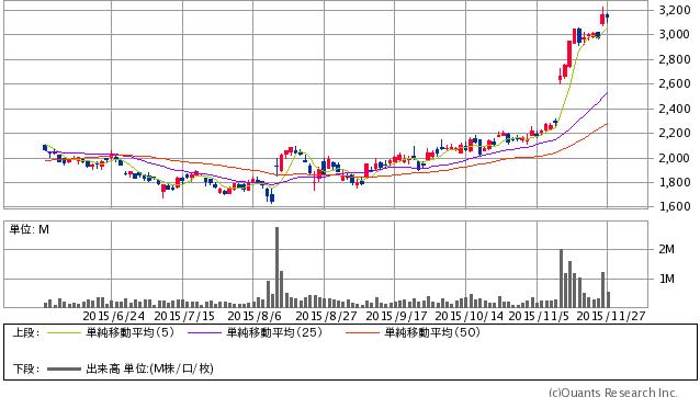 アルバック<6728> 日足(SBI証券提供)