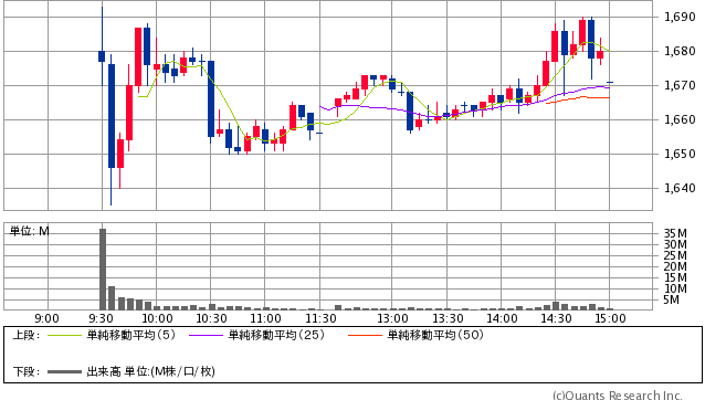 ゆうちょ銀行<7182>5分足(SBI証券提供)