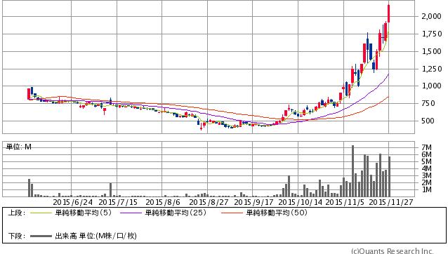 フューチャーベンチャーキャピタル<8462> 日足(SBI証券提供)