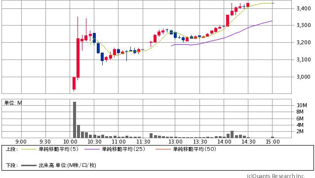 かんぽ生命保険<7181>5分足(SBI証券提供)