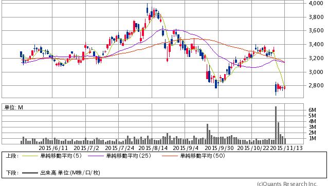 アシックス<7936>日足(SBI証券提供)