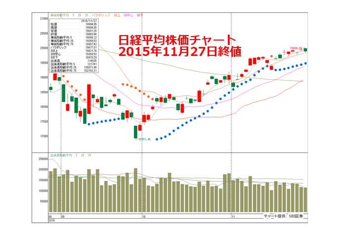 【展望】米指標集中!利上げ期待で銀行株、補正予算で内需株も注目=山本伸一
