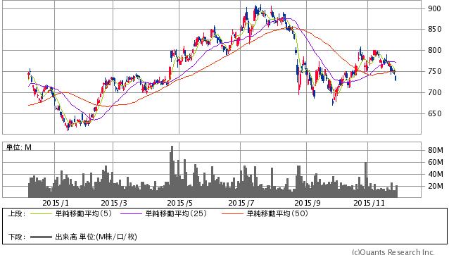 野村HD<8604> 日足(SBI証券提供)