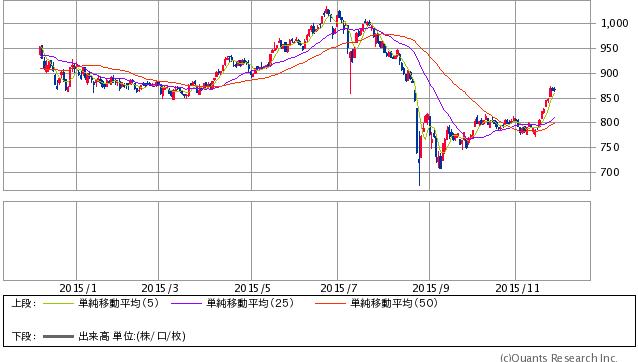 マザーズ指数 日足(SBI証券提供)