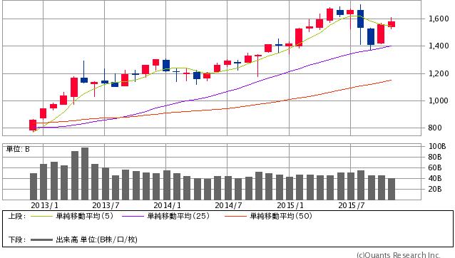 TOPIX 月足(SBI証券提供)
