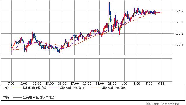 米ドル/円 5分足 週末終値:123.16-123.19円(SBI証券提供)
