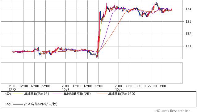 ユーロ/円 15分足(SBI証券提供)