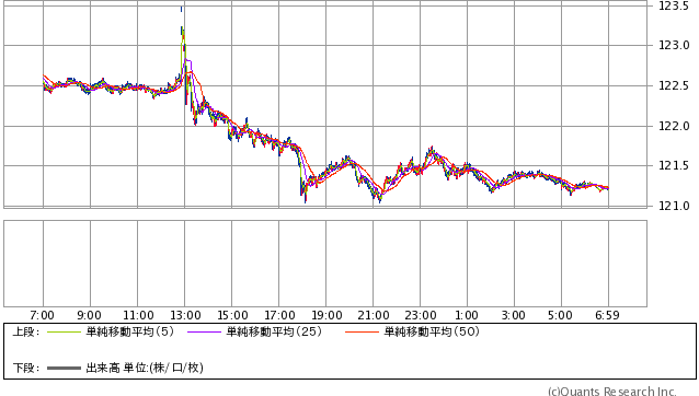 米ドル/円 1分足 2015年12月18日(SBI証券提供)