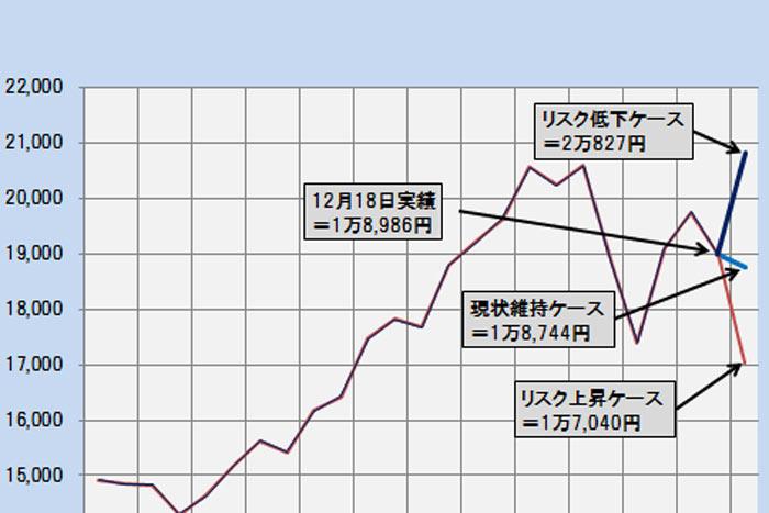 日経平均株価3つのシナリオ~1万7,040円から2万827円まで4,000円幅=日暮昭