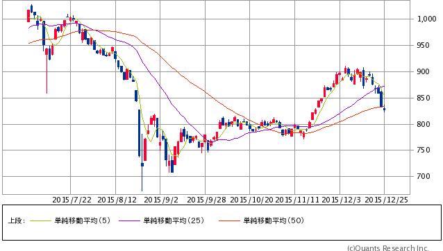 マザース指数 日足(SBI証券提供)