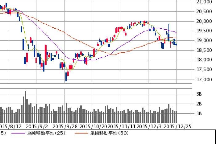 【展望】東京株式は反発の頃合い~残3営業日はダウ/為替/内需に注目!
