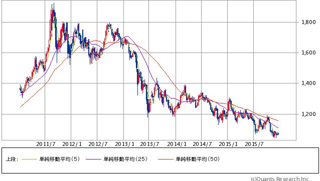 Gold先物(COMEX)週足(SBI証券提供)