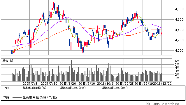 日本航空<9201> 日足(SBI証券提供)