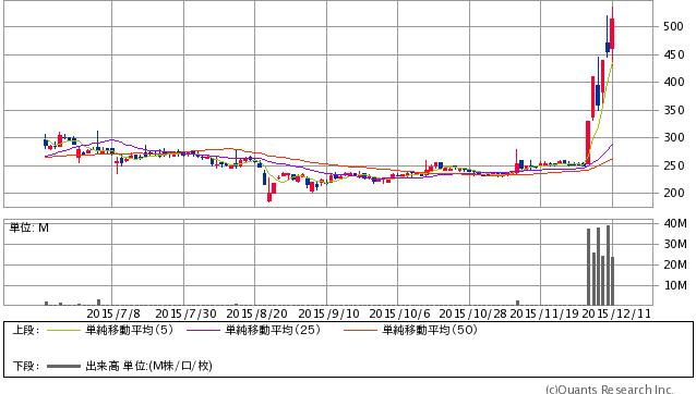 インフォテリア<3853> 日足(SBI証券提供)