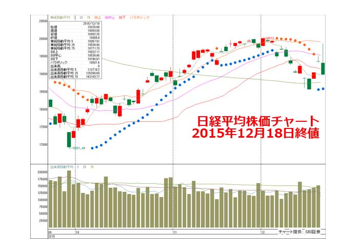 【展望】年末相場!年内2万円奪還はやや厳しく、注目はIPO・中小型株へ=山本伸一