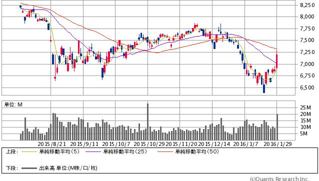 トヨタ<7203> 日足(SBI証券提供)