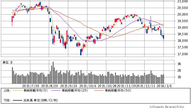 日経平均株価 日足 1/6大引け時点(SBI証券提供)
