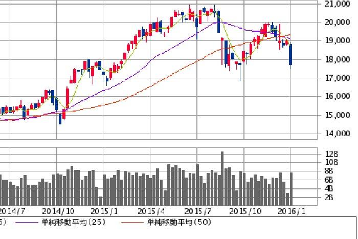 日経下値メドは17000円。円高に注意しつつ週足での下げ止まりに期待