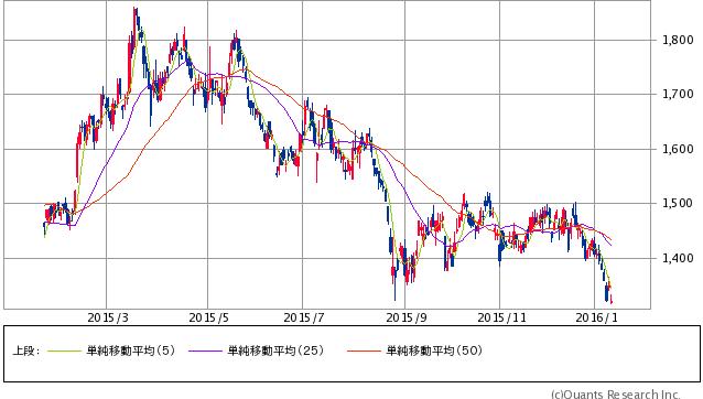 フジ・メディア・ホールディングス<4676> 日足(SBI証券提供)