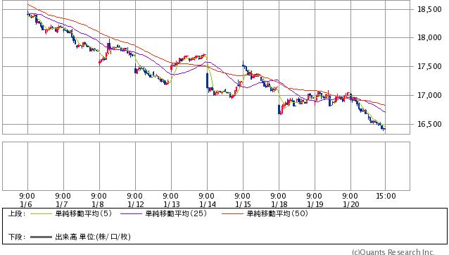 日経平均株価 15分足 1/20 大引け時点(SBI証券提供)