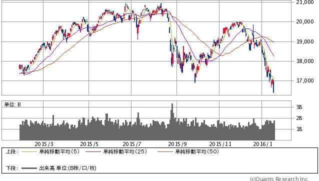 日経平均株価 日足 1/20 大引け時点(SBI証券提供)
