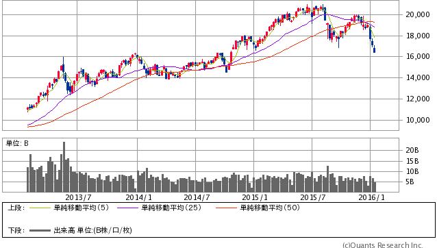 日経平均株価 週足 1/20 大引け時点(SBI証券提供)