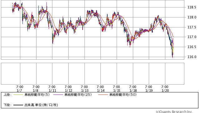 米ドル/円 15分足 1/20 19時時点(SBI証券提供)