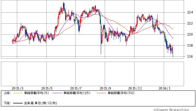 米ドル/円 日足 1/20 19時時点(SBI証券提供)