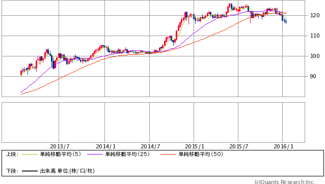 米ドル/円 週足 1/20 19時時点(SBI証券提供)