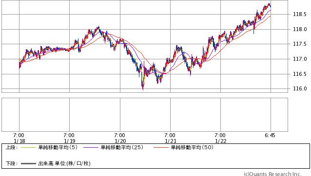 米ドル/円 15分足 週末時点(SBI証券提供)