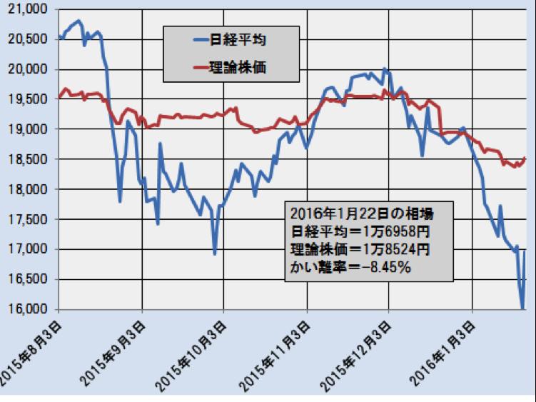 日経平均と理論株価の推移(日次終値ベース)―2015.8.3~2016.1.22―