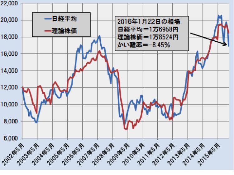 日経平均と理論株価の推移(月次終値ベース)―2002.5~2016.1(2016年1月は22日終値)―
