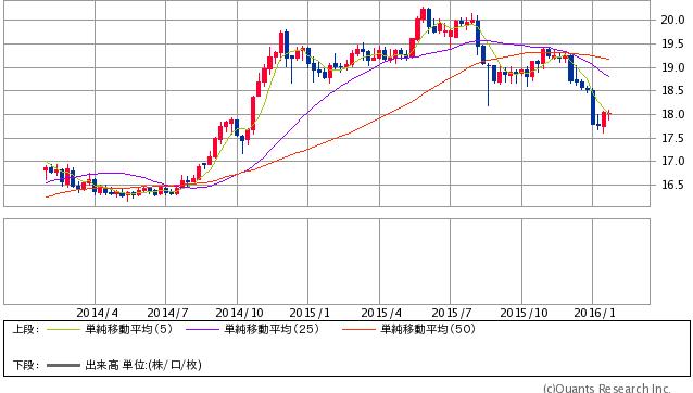 人民元/円 週足(SBI証券提供)