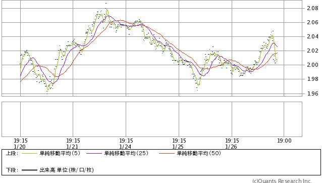 米10年債利回り 15分足(SBI証券提供)