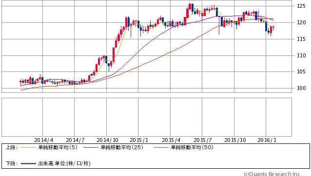米ドル/円 週足(SBI証券)