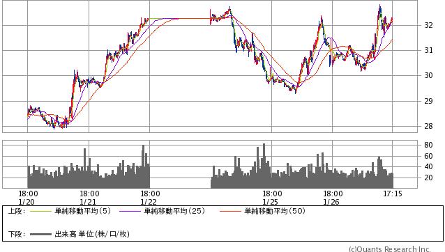 WTI原油先物 15分足(SBI証券提供)