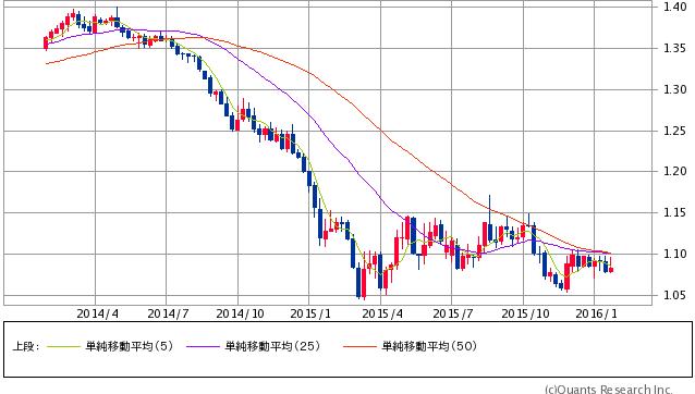 ユーロ/米ドル 週足(SBI証券提供)